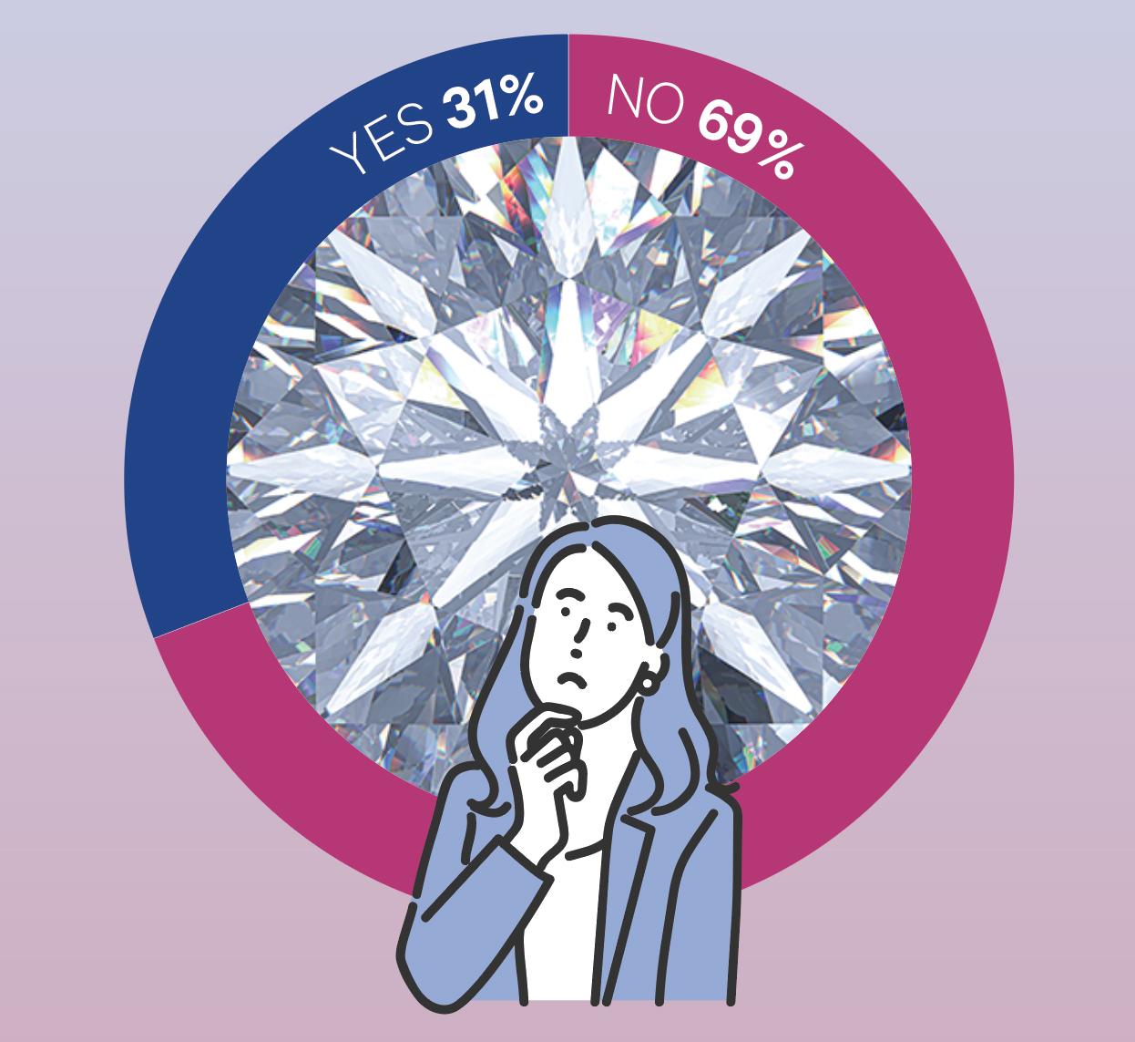 The Big Survey 2021: Lab-Grown Diamonds