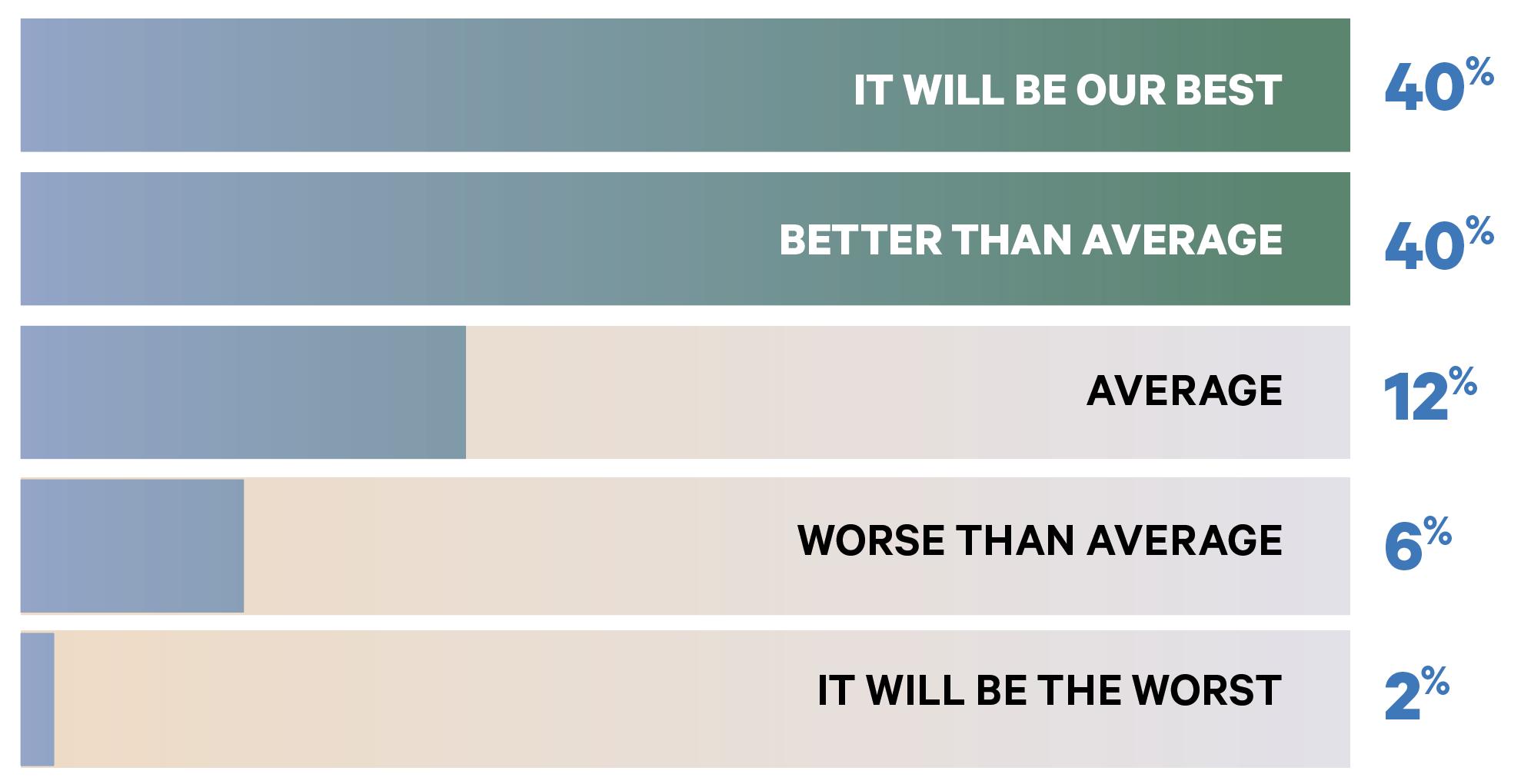 The Big Survey 2021: Performance