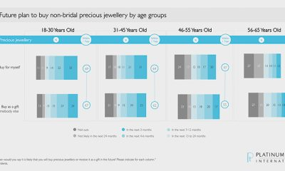 Growing Interest in Precious Jewelry, Especially Among Millennial and Gen-Z Consumers Provides Opportunities for the Global Jewelry Industry